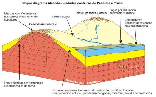 Bloque diagrama Pasarela e Traba