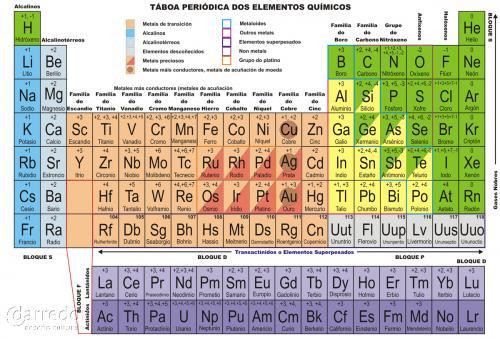 Táboa periódica